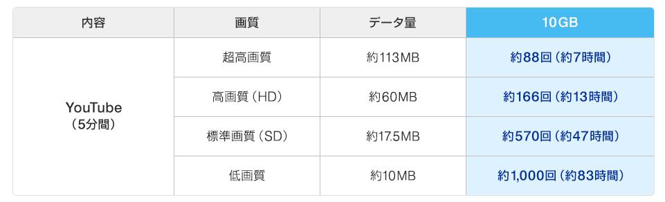 データ量(10GB)の目安