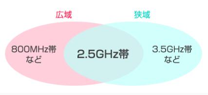【WiMAX電波弱い!】繋がらない、切れる、不安定な人におすすめの電波改善4つの対策