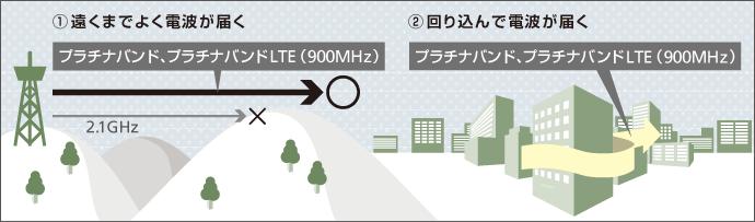 【地下鉄でネットできない人に朗報!!】地下に強いモバイルWi-Fi徹底比較した結果を発表!!