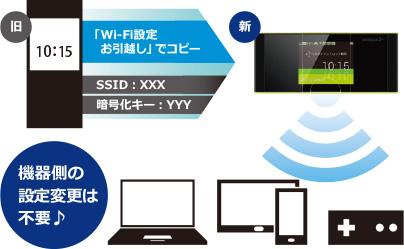 画像引用:UQ WiMAX「W05のお引越し機能」