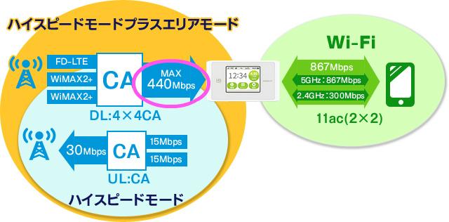 【ネクストモバイルって評判より凄いかも!?】速度・エリア・通信制限をWiMAXと徹底比較した結果