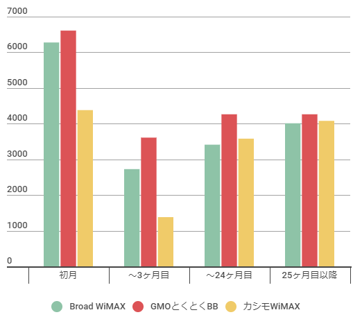 Broad WiMAX、GMO、カシモWiMAX比較