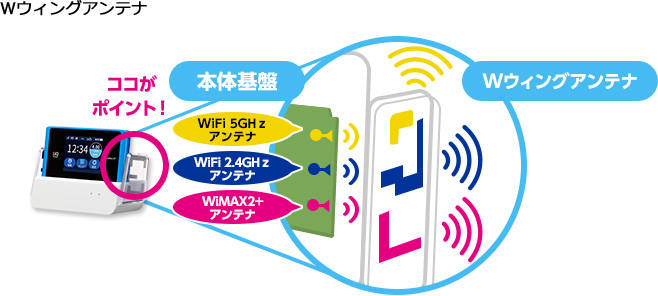 【WiMAX充電器はいる!?いらない!?】WiMAXルーター4つの充電方法とクレードルのメリットと無料の会社も大公開!!