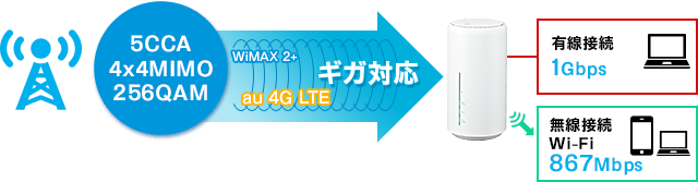 L02の1Gbps