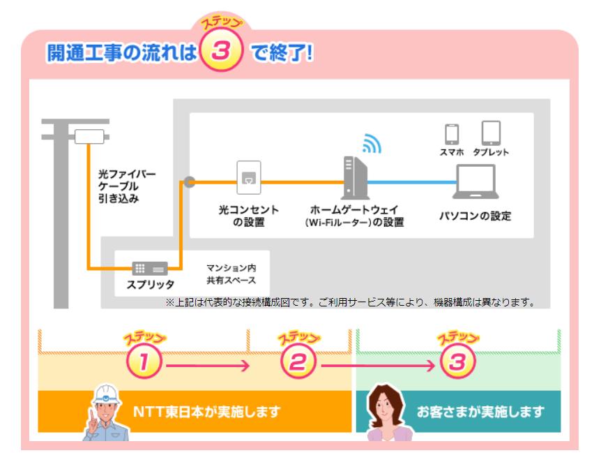 【団地や市営・県営住宅でインターネット工事ができない!!】光回線だと面倒な理由とお得な代替案
